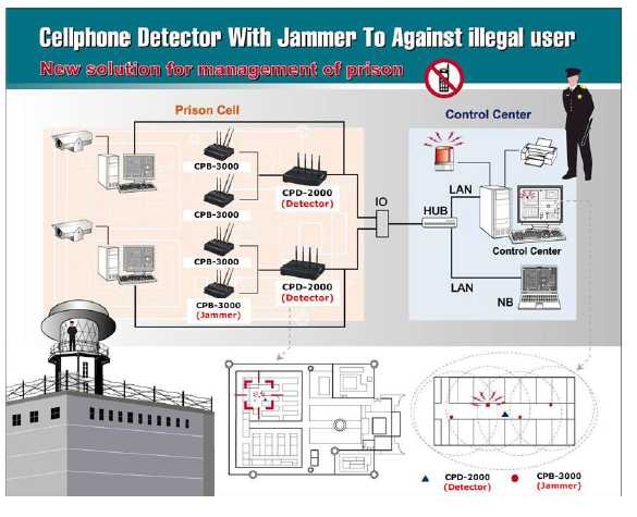Signal blockers prisons in texas - signal jamming attack humans